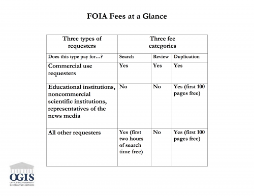 OGIS fees-at-a-glance-chart.png